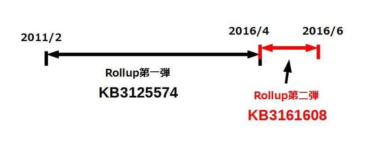 kb3161608