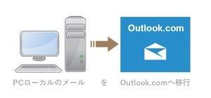 local-to-outlookcom1